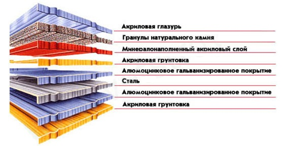 Бикрост технониколь гидроизоляция